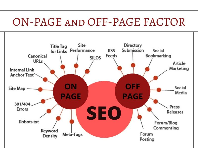 ON-PAGE and OFF-PAGE FACTOR